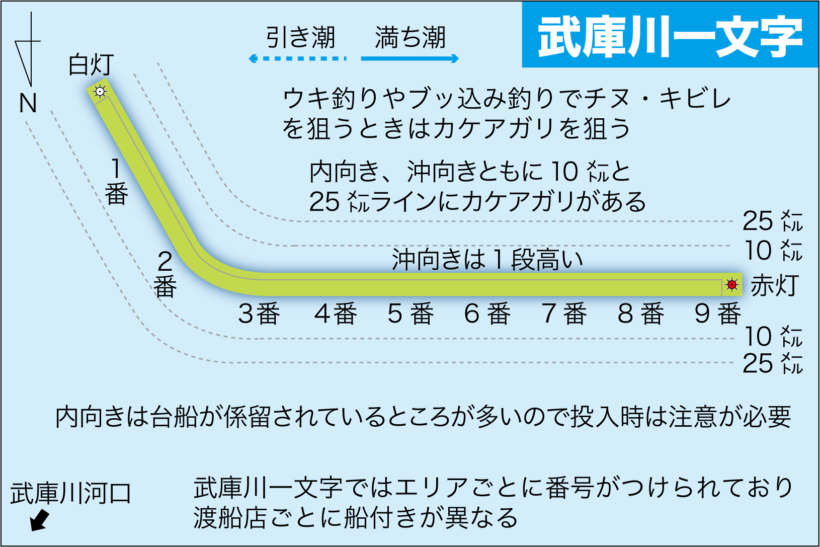 武庫川一文字