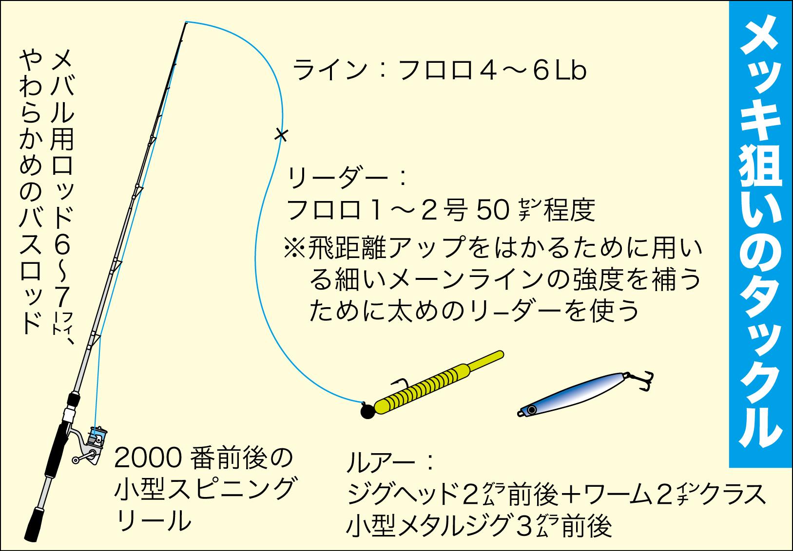 日置川のタックル