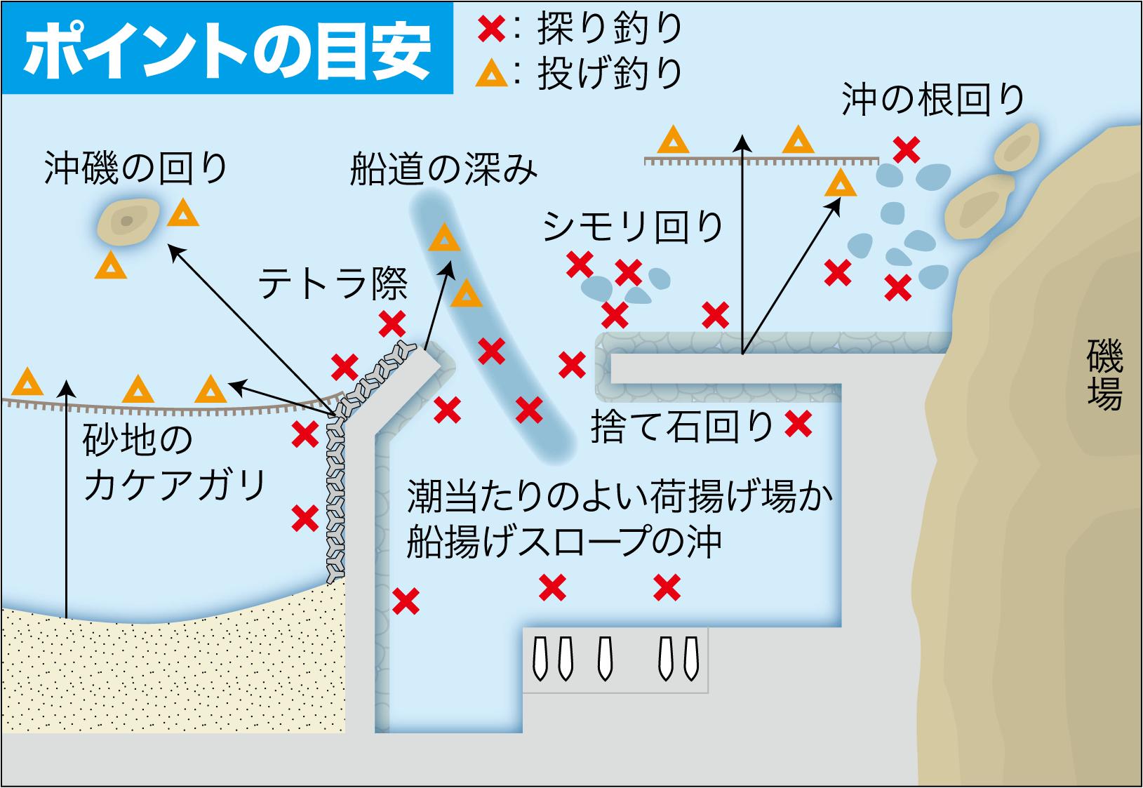 アイナメ釣り方2