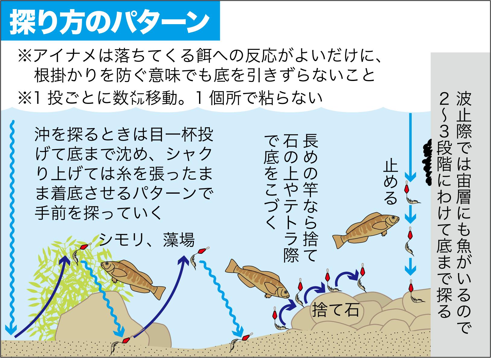 アイナメ釣り方3