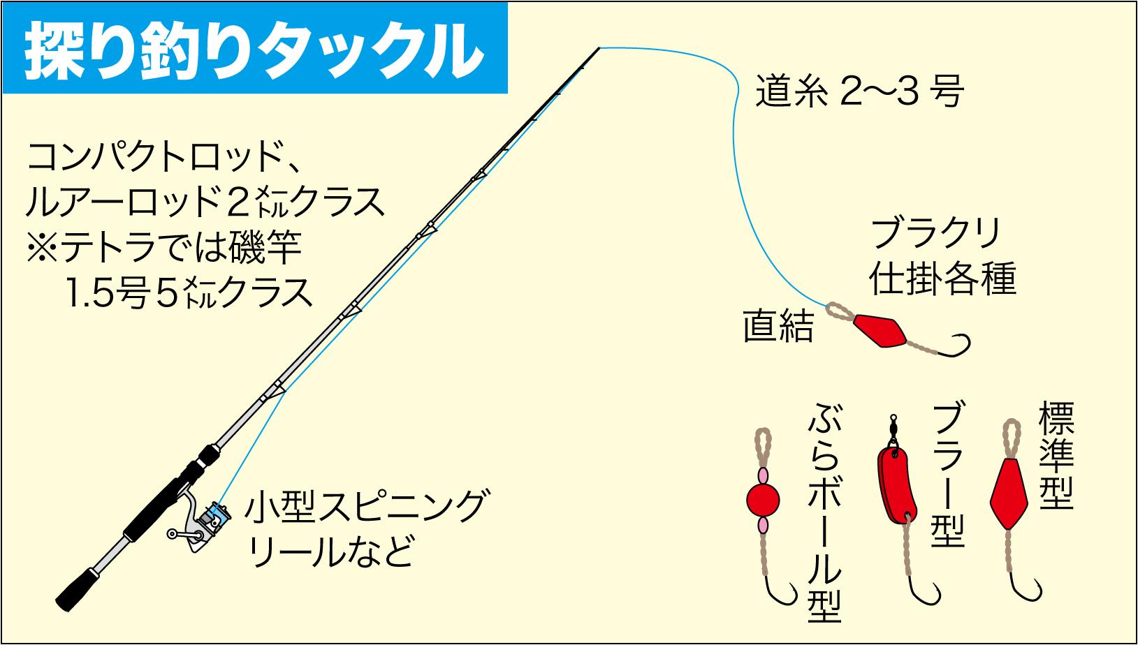 アイナメ釣り方1