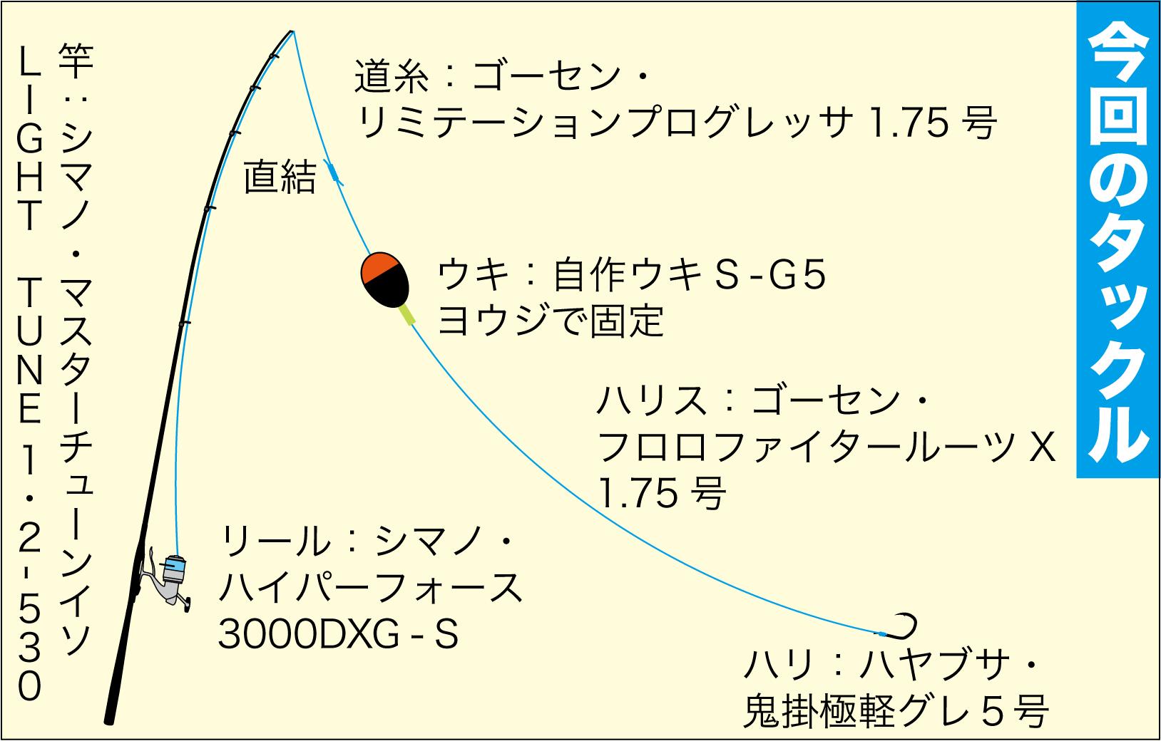 グレ釣り一直線5-7