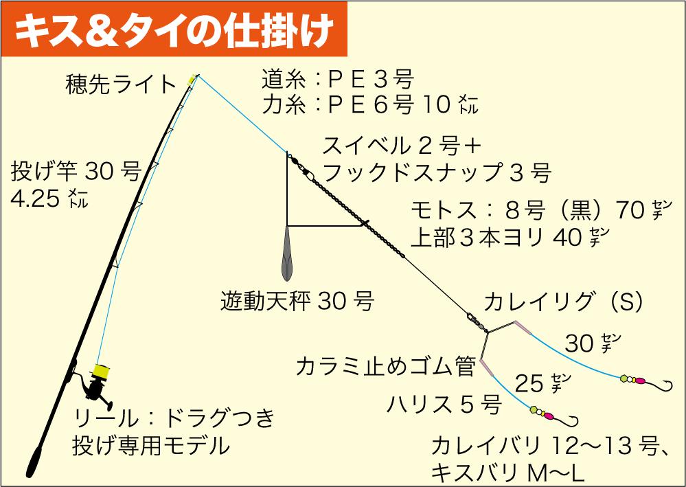 大ギスマダイ3−5