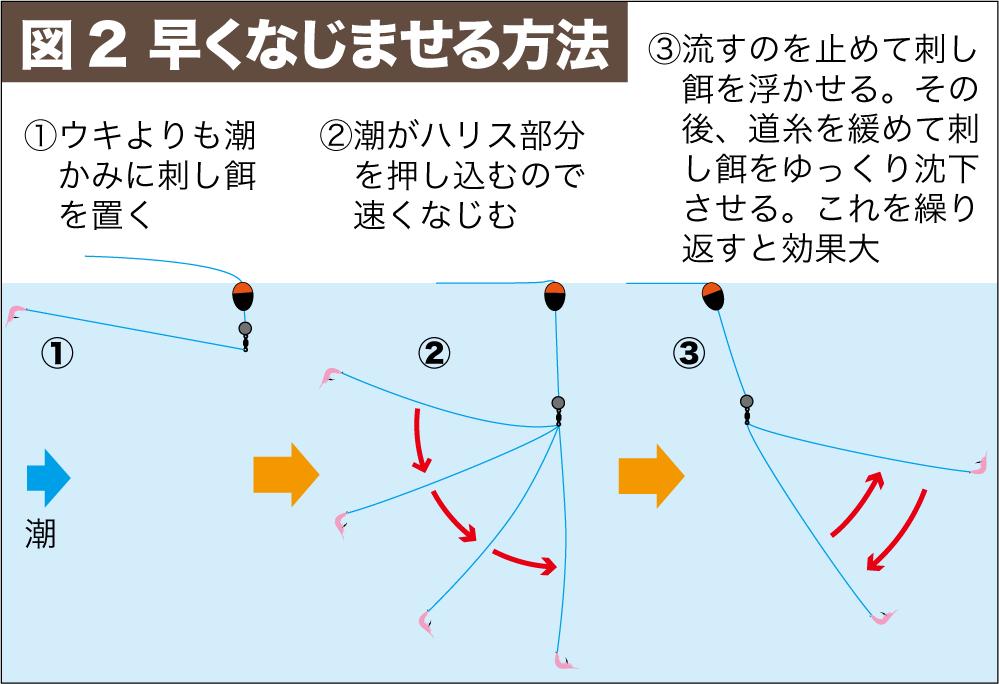 尾長グレ作法3-5