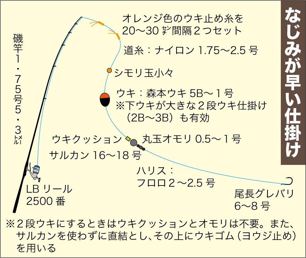 尾長グレ作法3-6