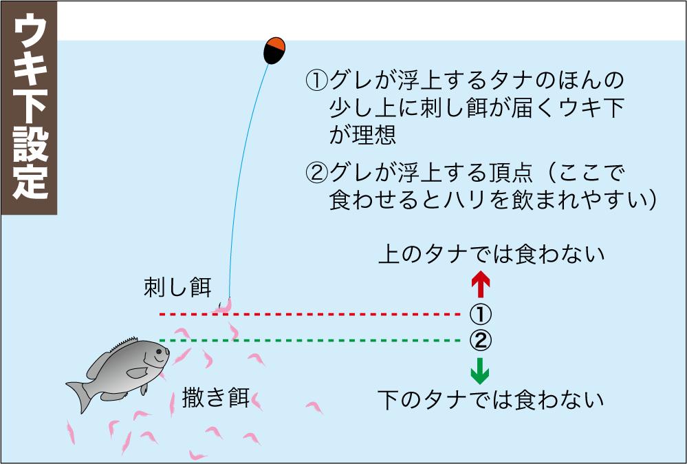 尾長グレ作法4-4