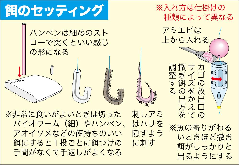 サヨリの釣り方10