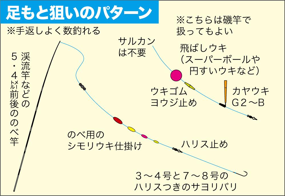 サヨリの釣り方12