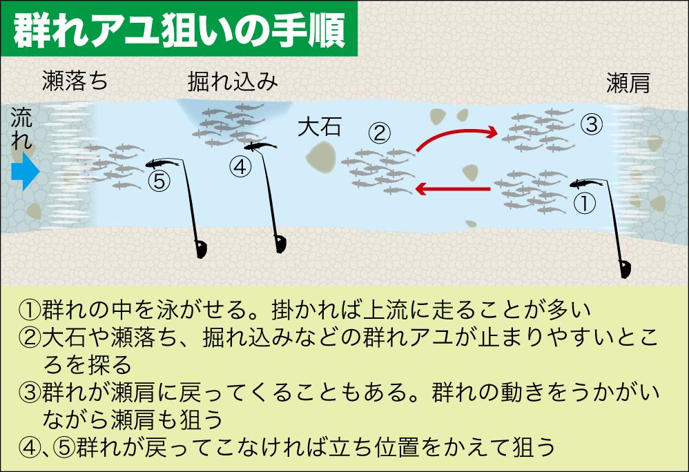アユ連発2-4