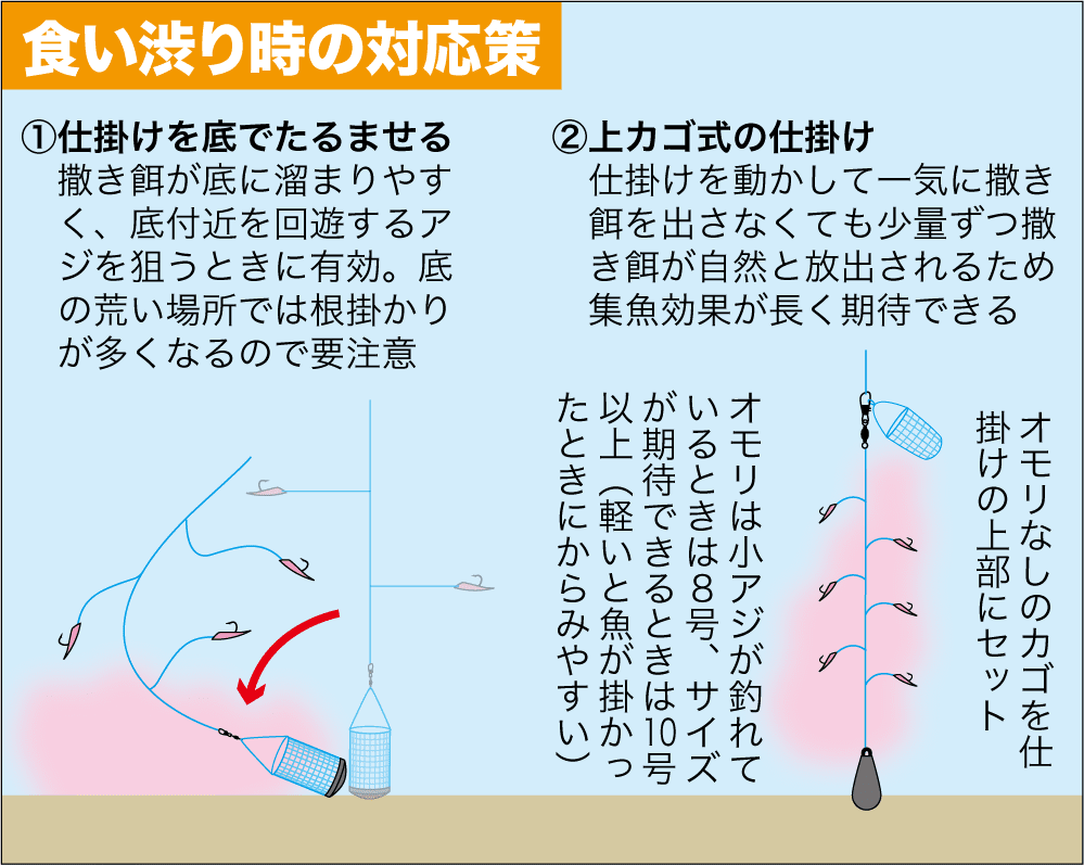 サビキ釣り必釣ガイド4
