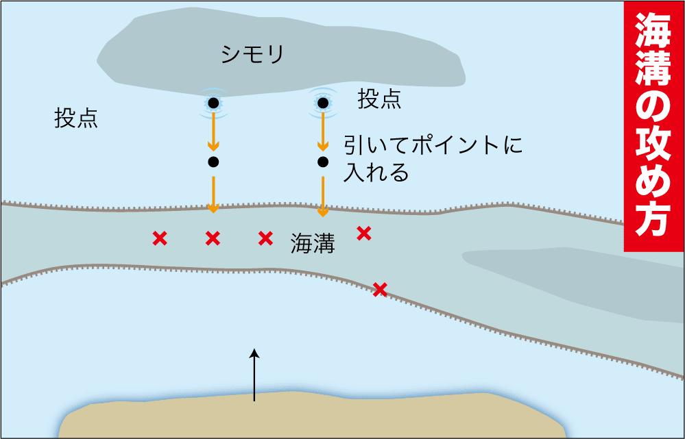 イシダイポイント判別術1-6
