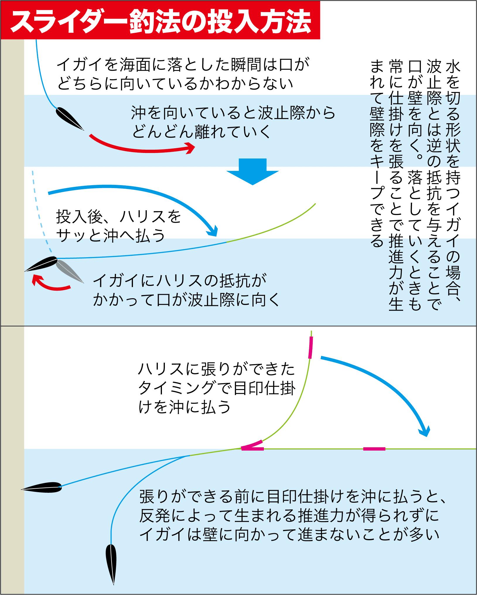 チヌ落とし込みスライダー釣法5
