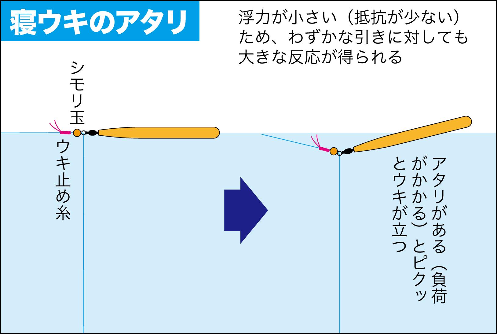 紀州釣りQ&A寝ウキ3