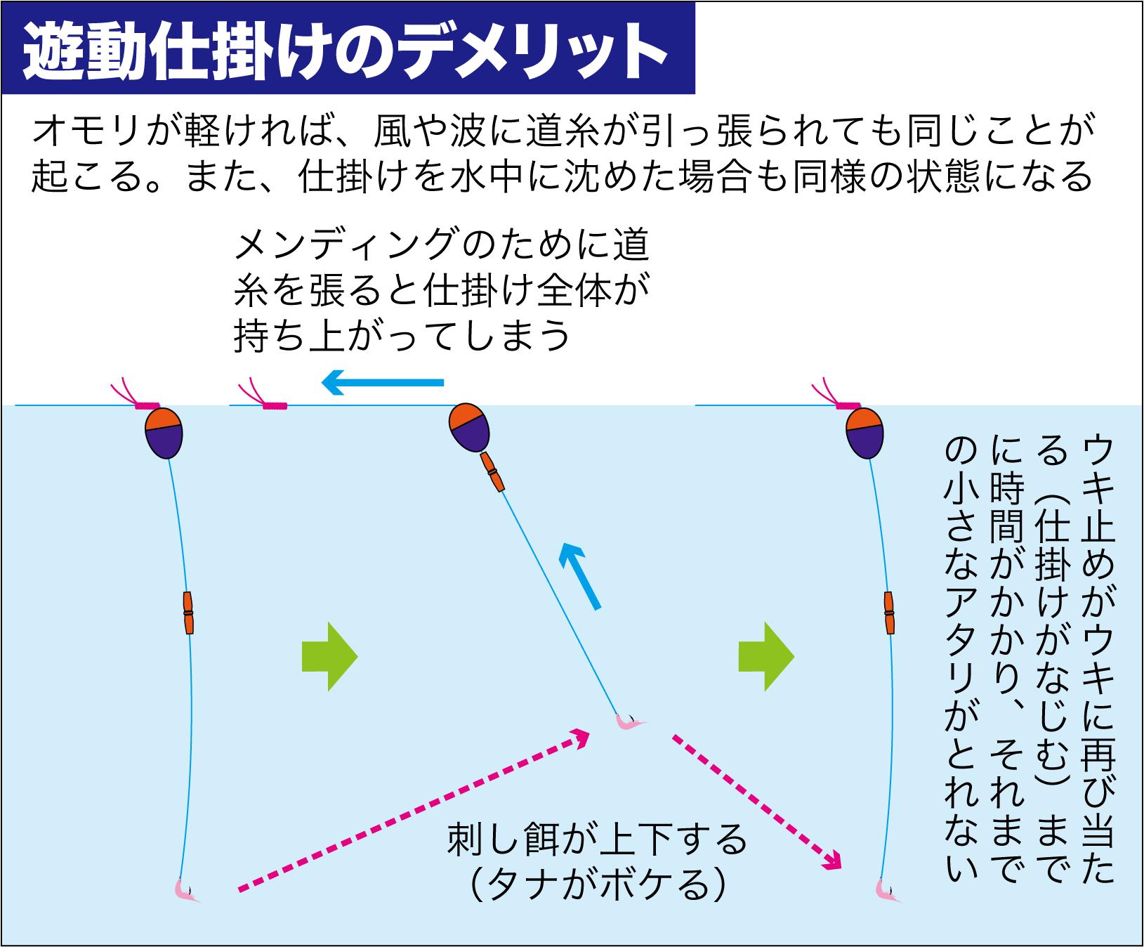 グレ釣り一直線14-7