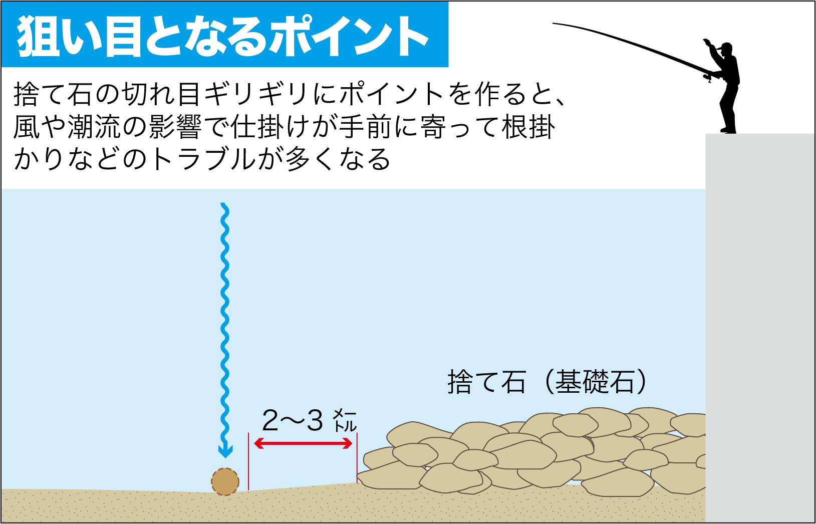 qa紀州釣り 荘司明良8