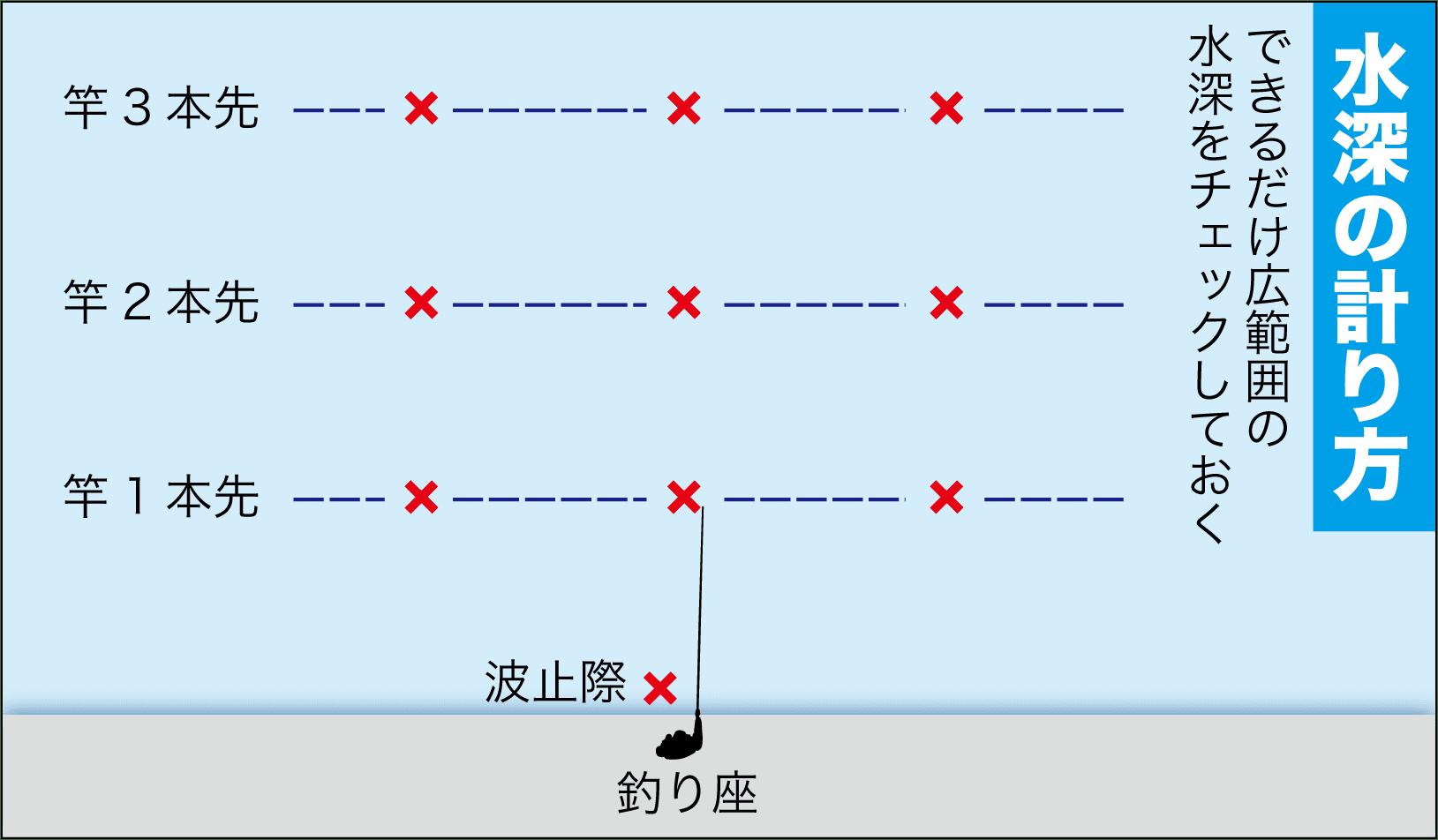 チヌ釣りQAウキ下の考え方3