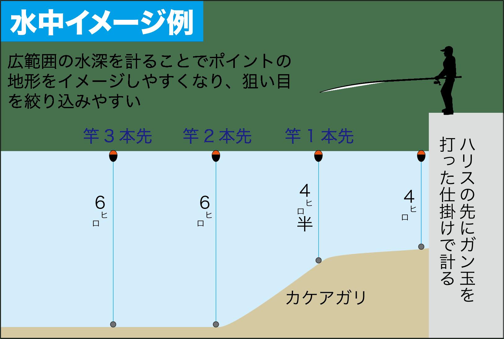 チヌ釣りQAウキ下の考え方4