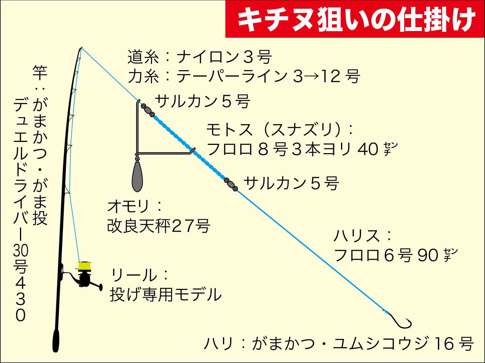 キャスターズハイ淀川キビレ13