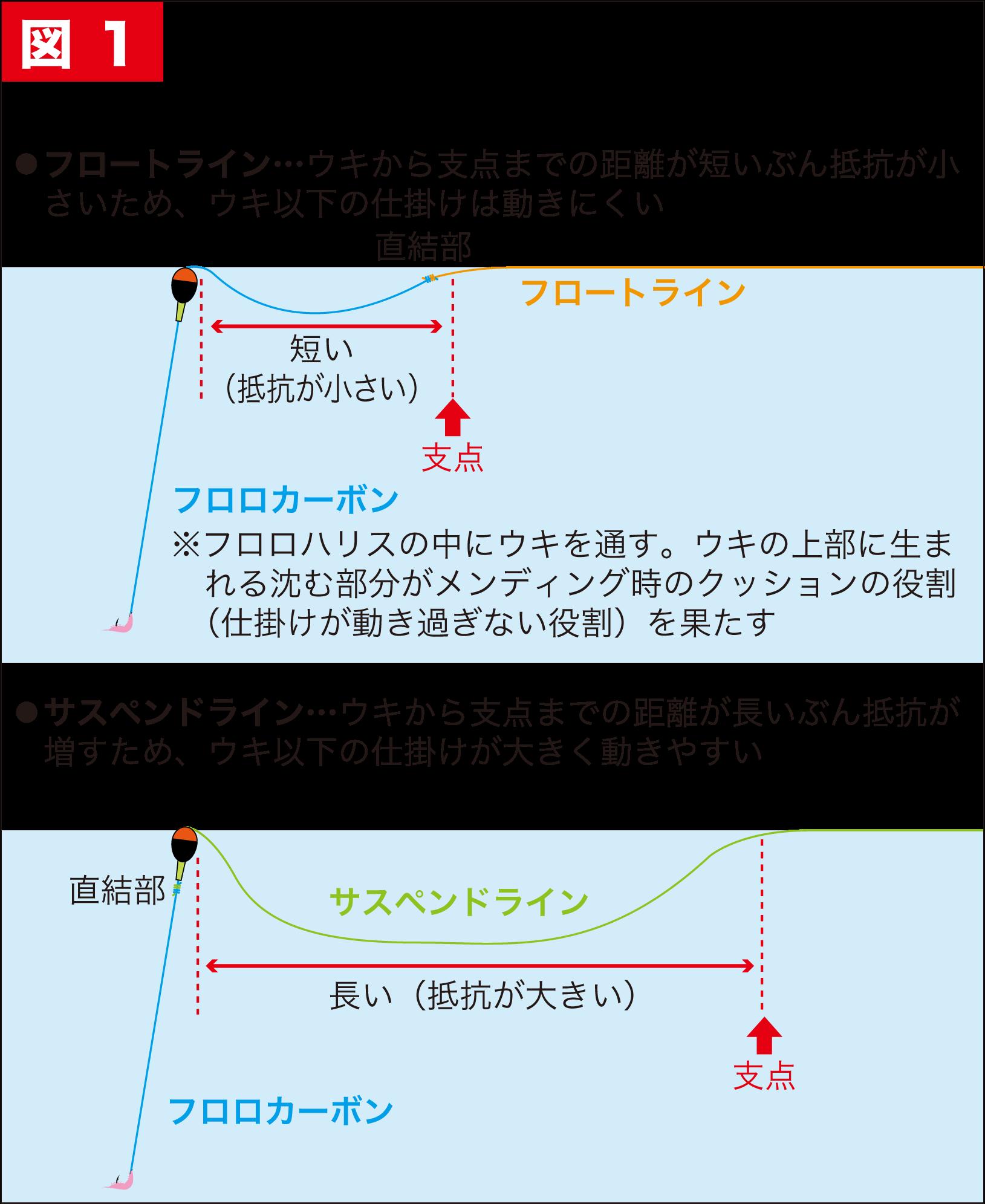 グレ釣り一直線15-6