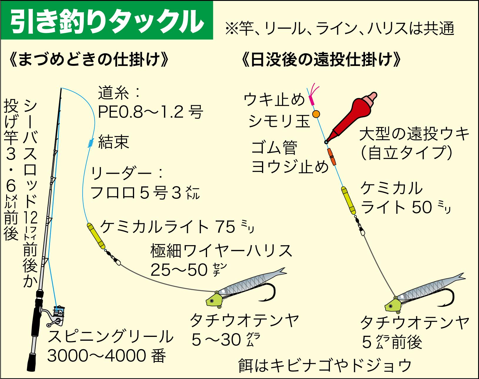 タチウオ引き釣りテクニック2