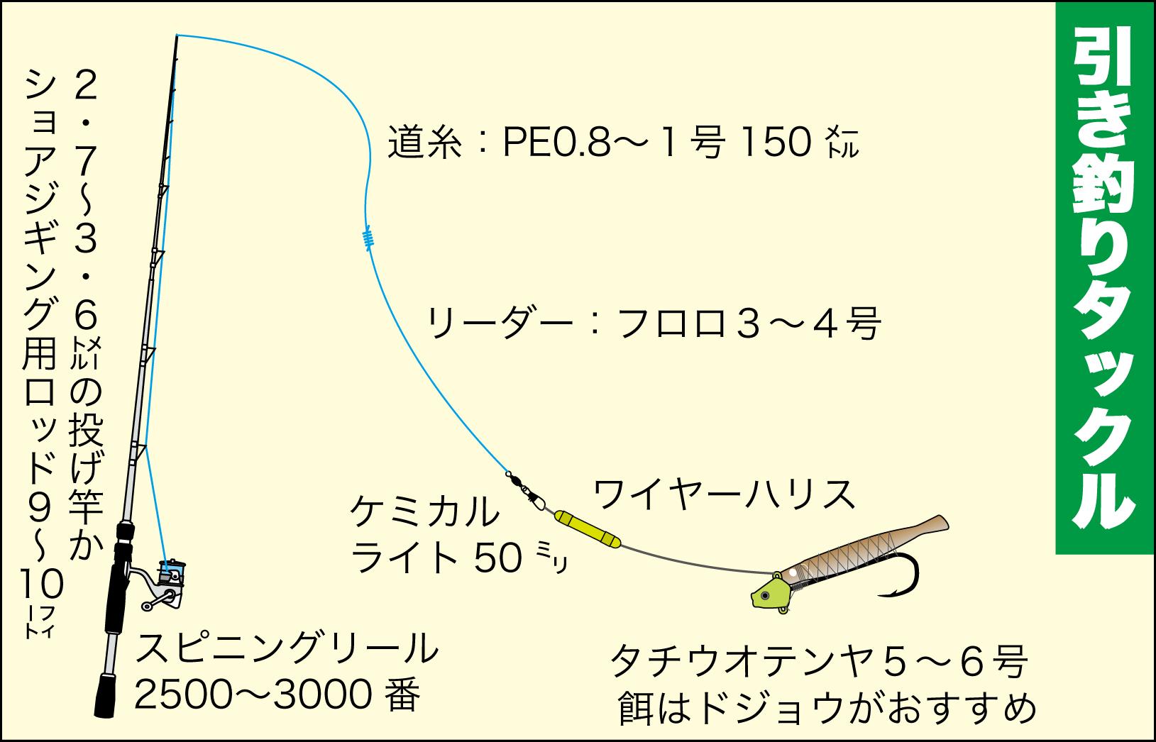 タチウオ引き釣りテクニック4