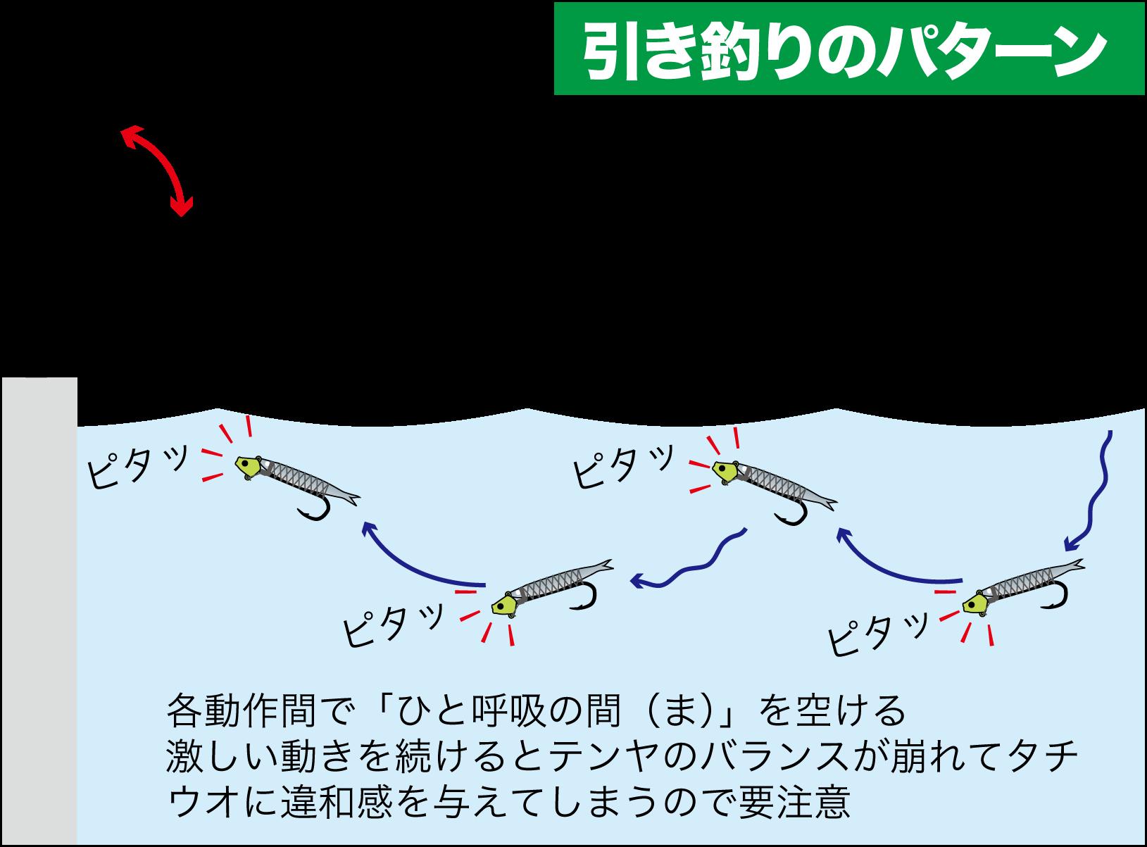 タチウオ引き釣りテクニック7