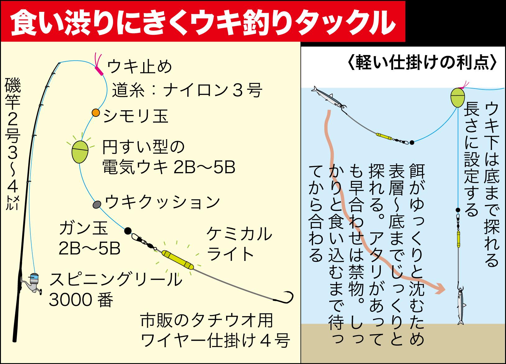 タチウオウキ釣りテクニック3