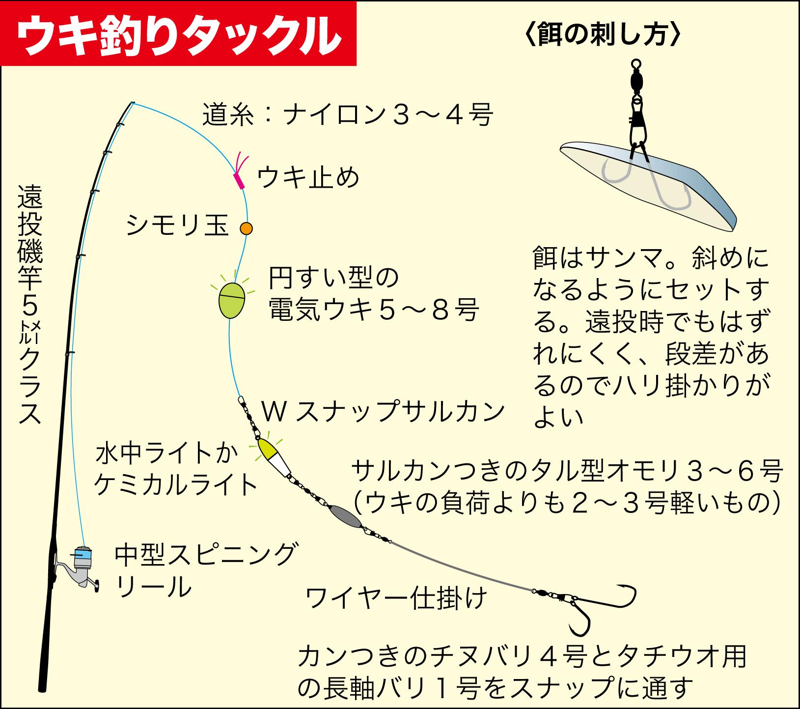 タチウオウキ釣りテクニック4