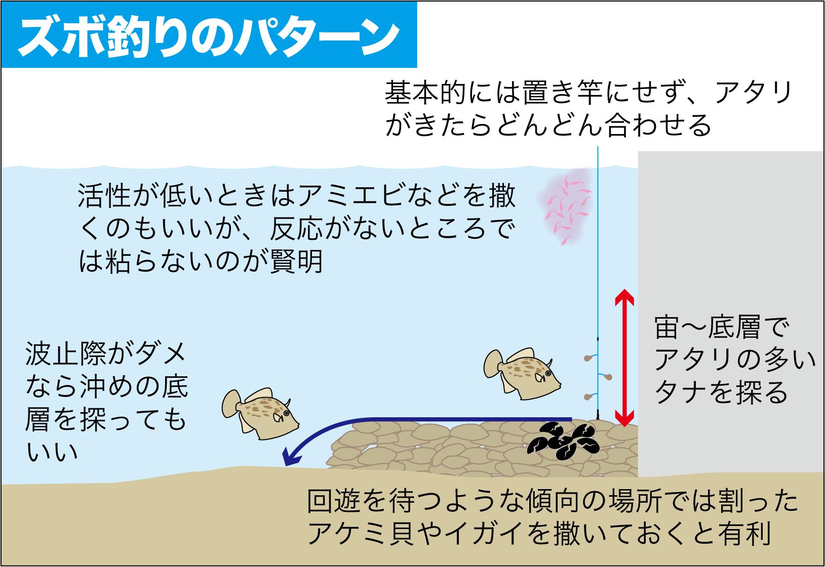 カワハギの釣り方5