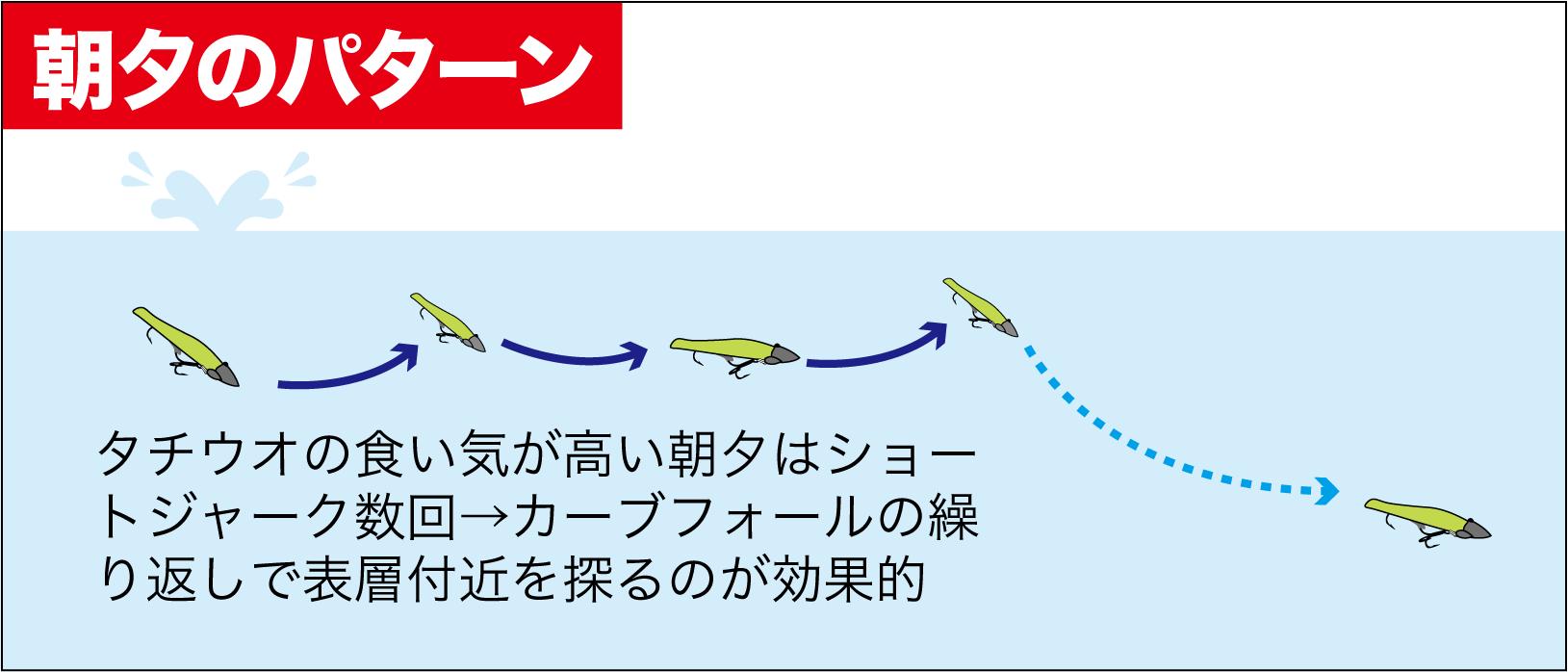タチウオ秘蔵ルアー11