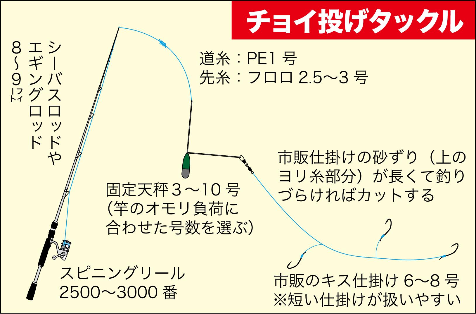 盛期の淡路島 久留麻のキス釣り11