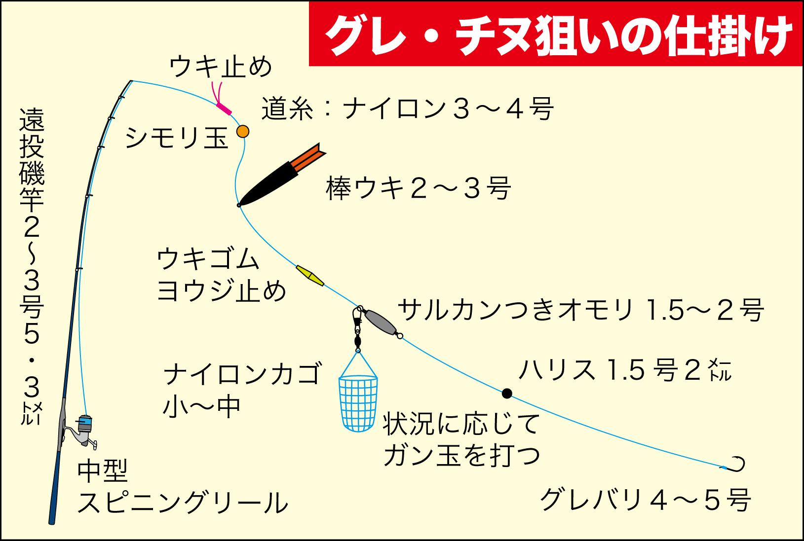 カゴ釣り講座1-10