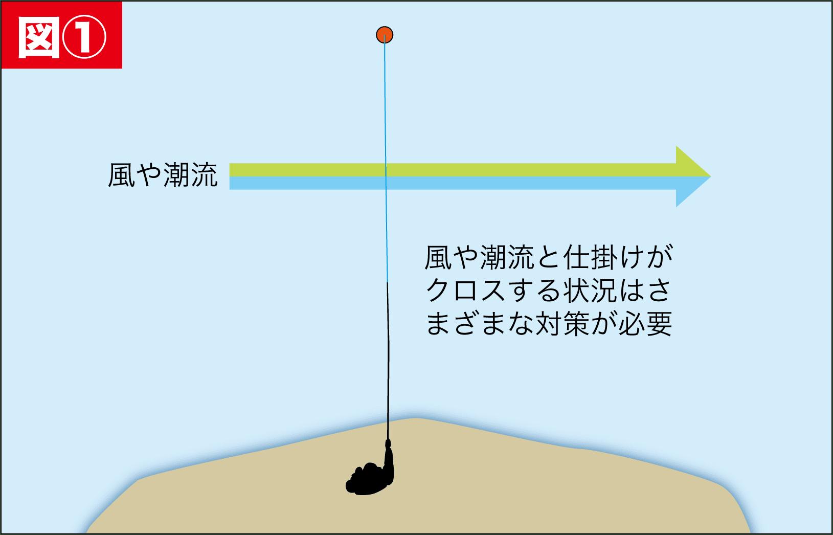 浮きグレ攻略5