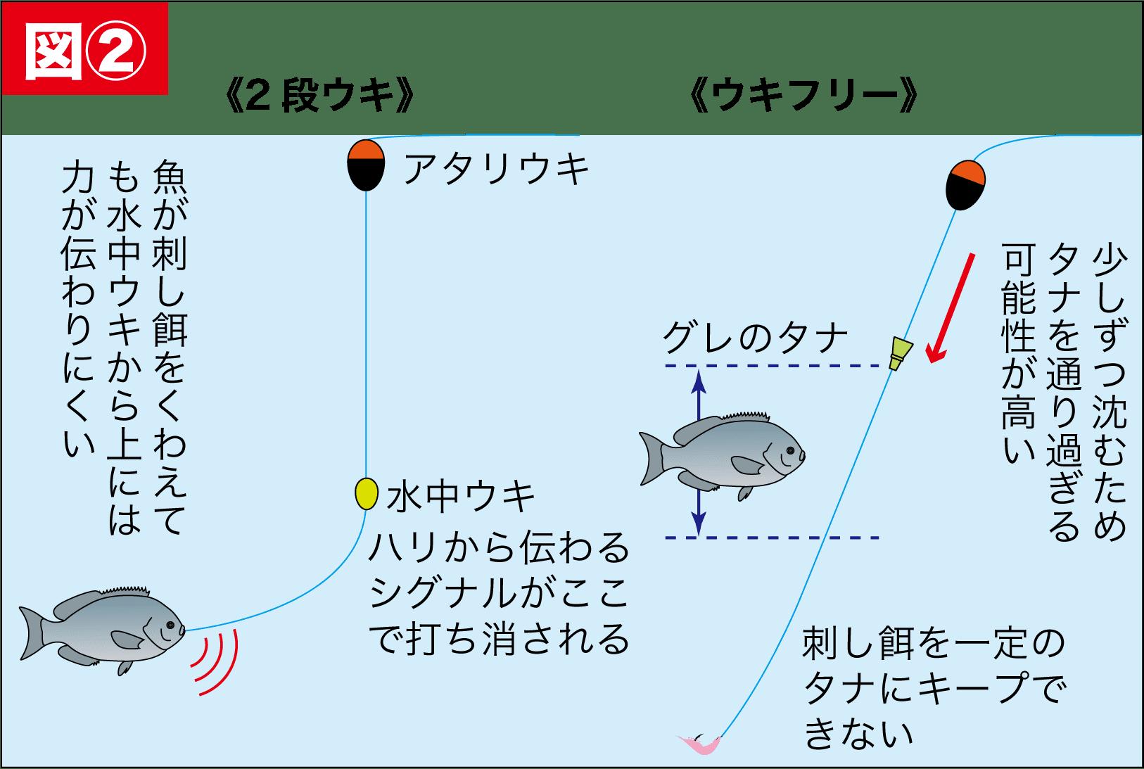 浮きグレ攻略4