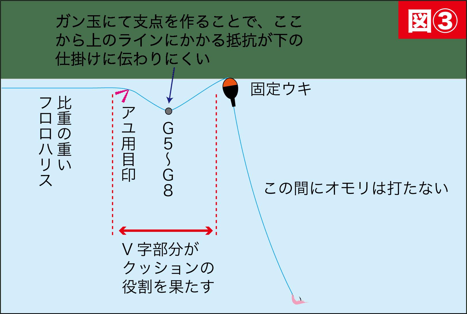 浮きグレ攻略3
