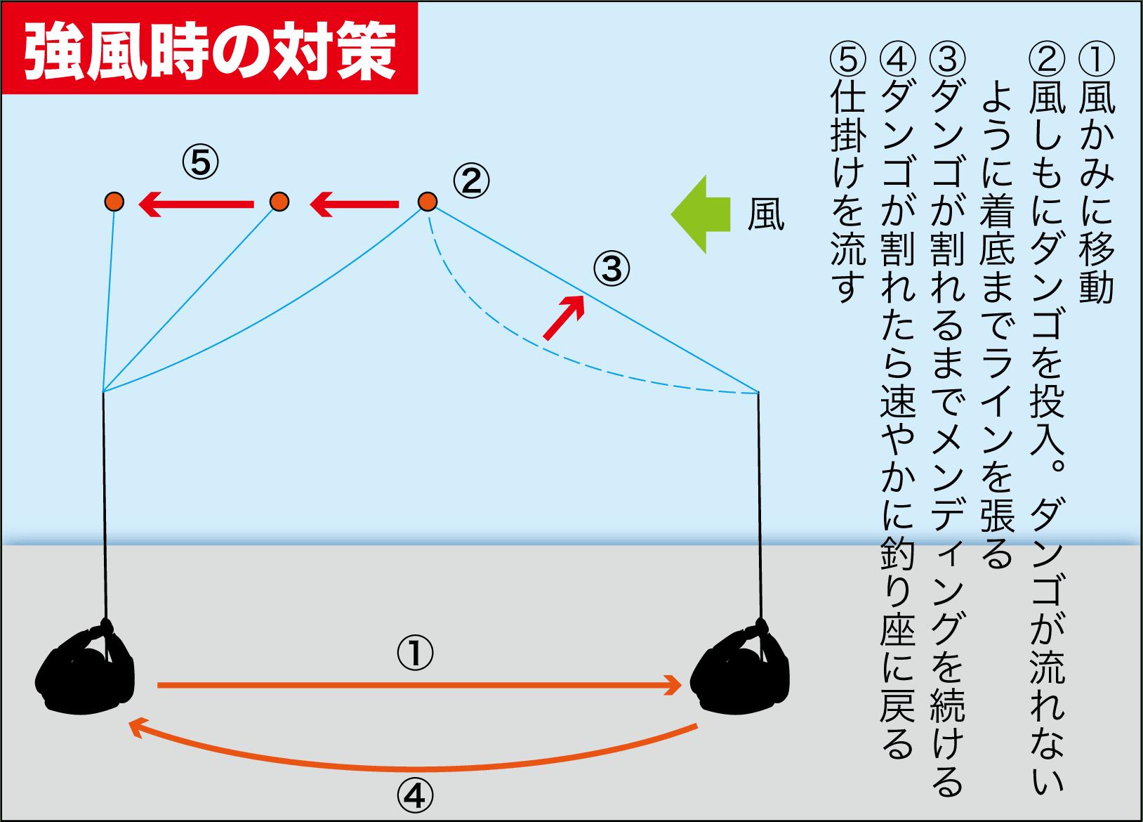 チヌ紀州釣り メンディング3