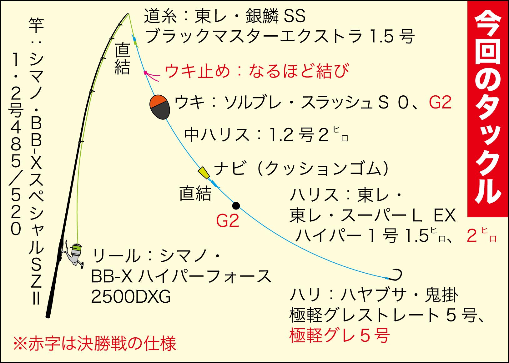 グレ常勝トーナメント7-22