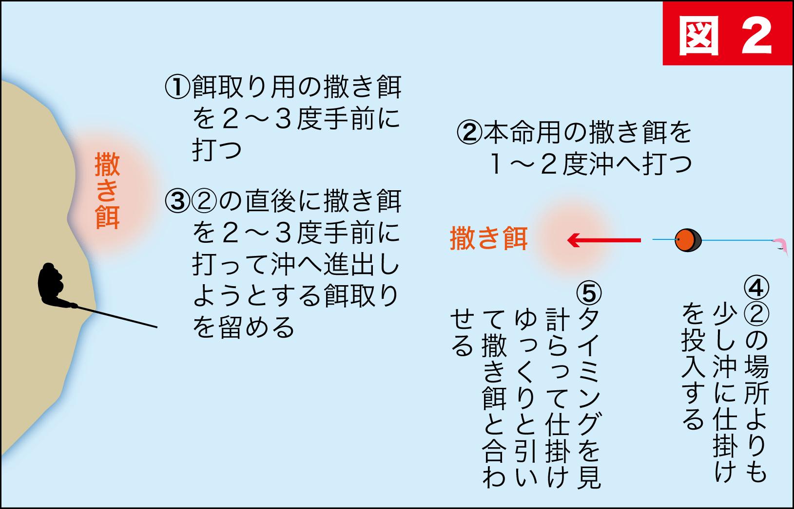グレ常勝トーナメント7-28