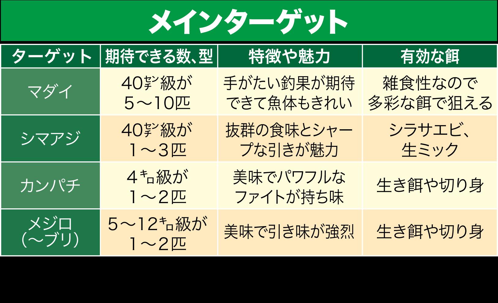 海上釣り堀・岬5