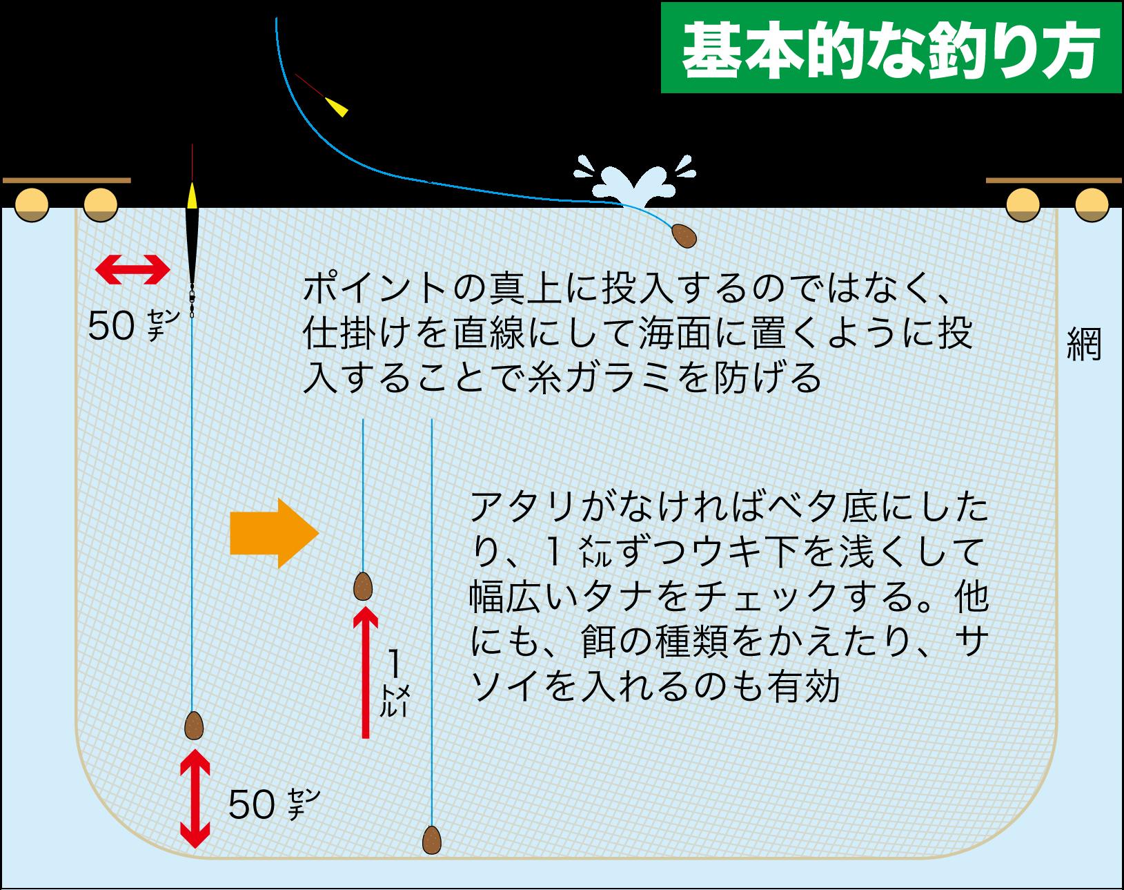 海上釣り堀・岬9