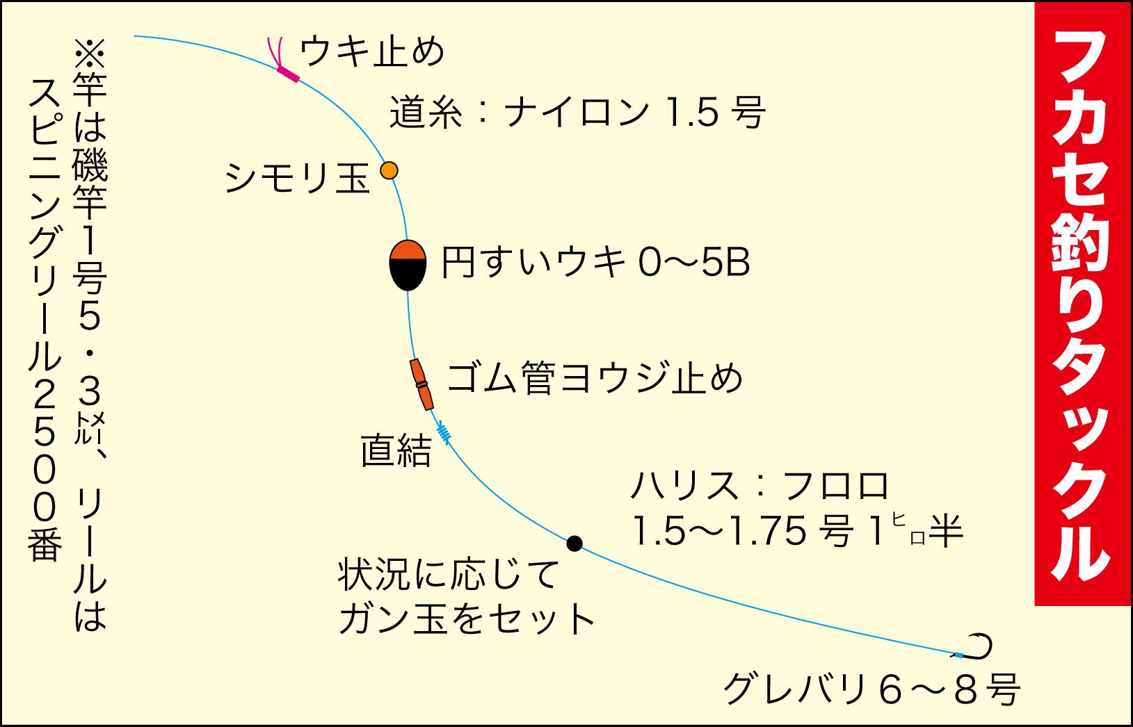 波止チヌフカセ釣り6