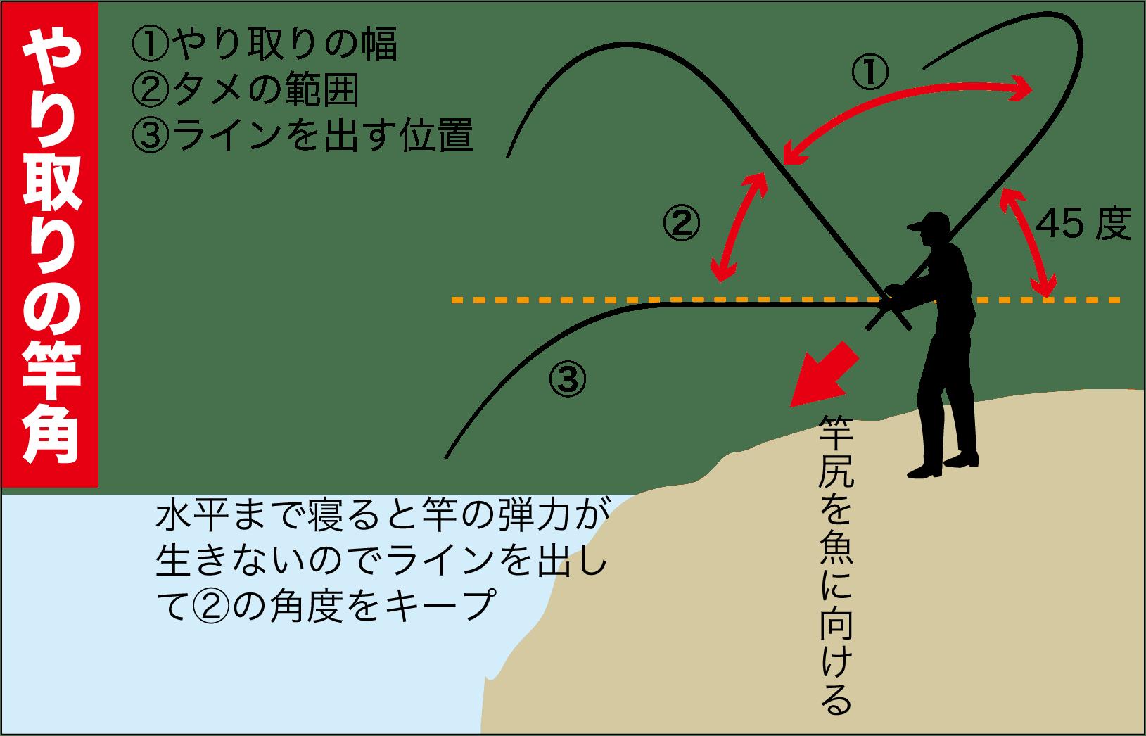 寒グレ角度5
