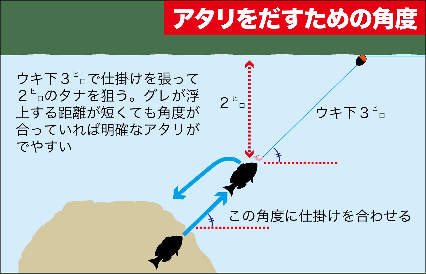 寒グレ角度7