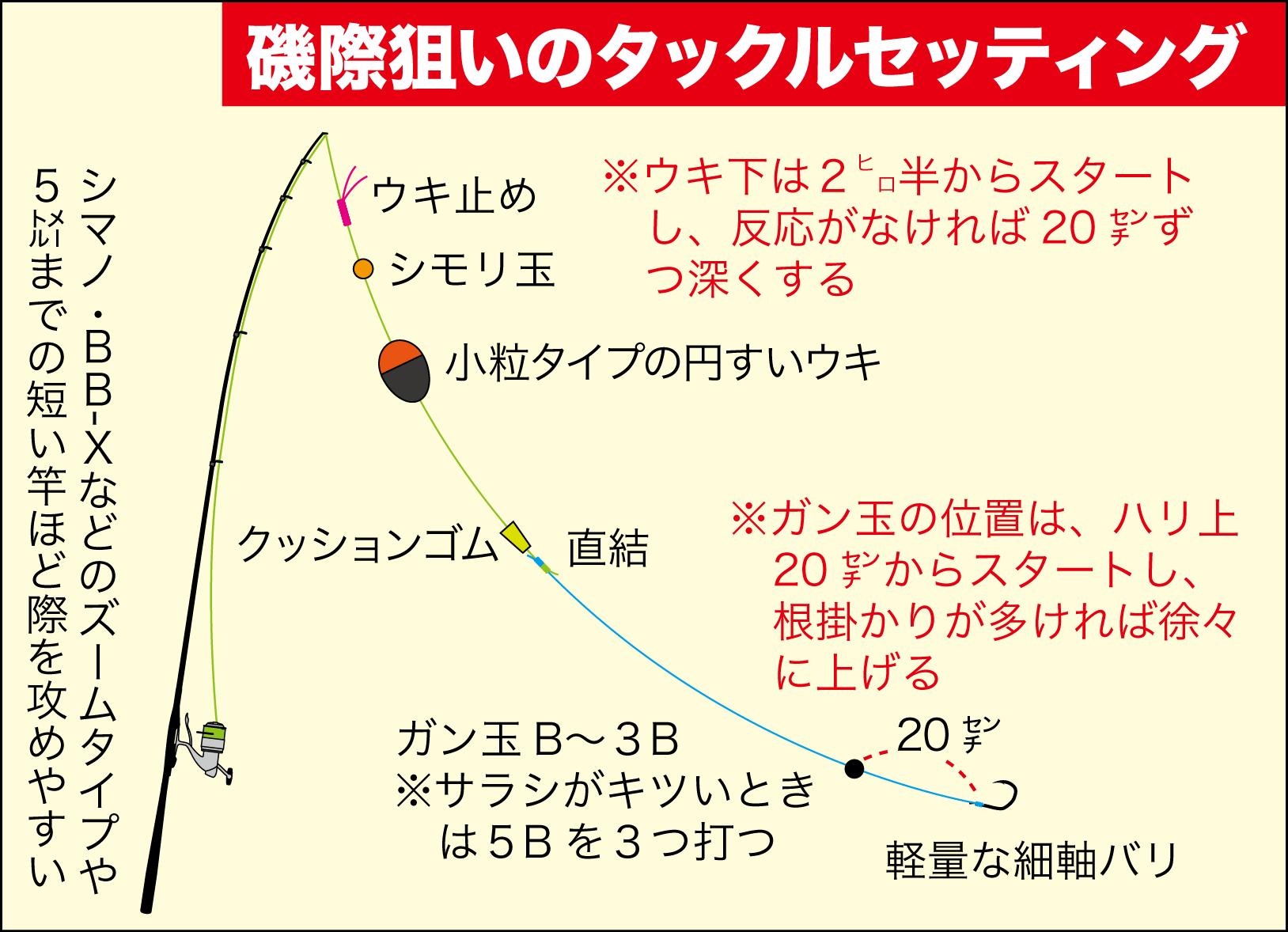 グレ常勝トーナメント思考8-4