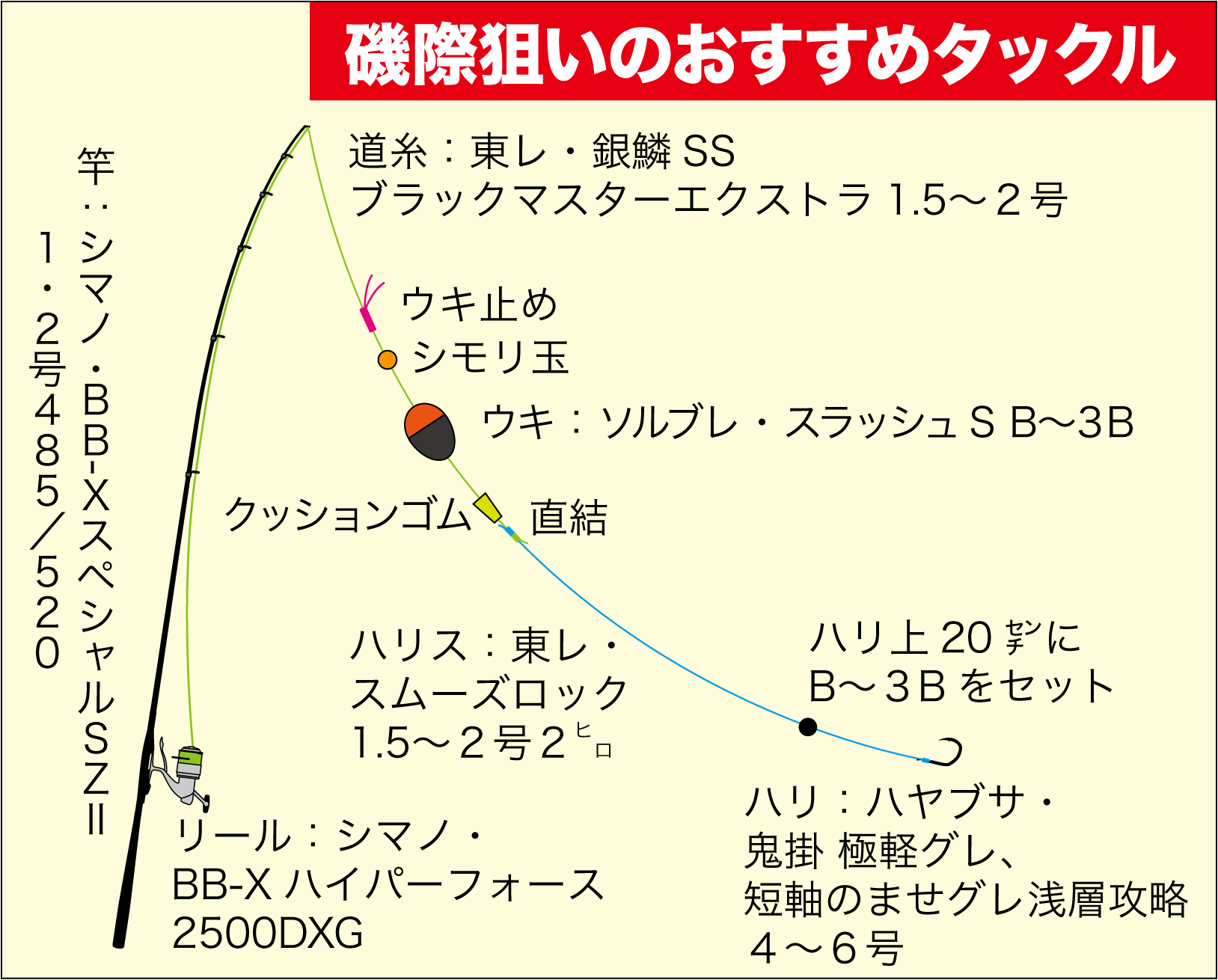 グレ常勝トーナメント思考8-3