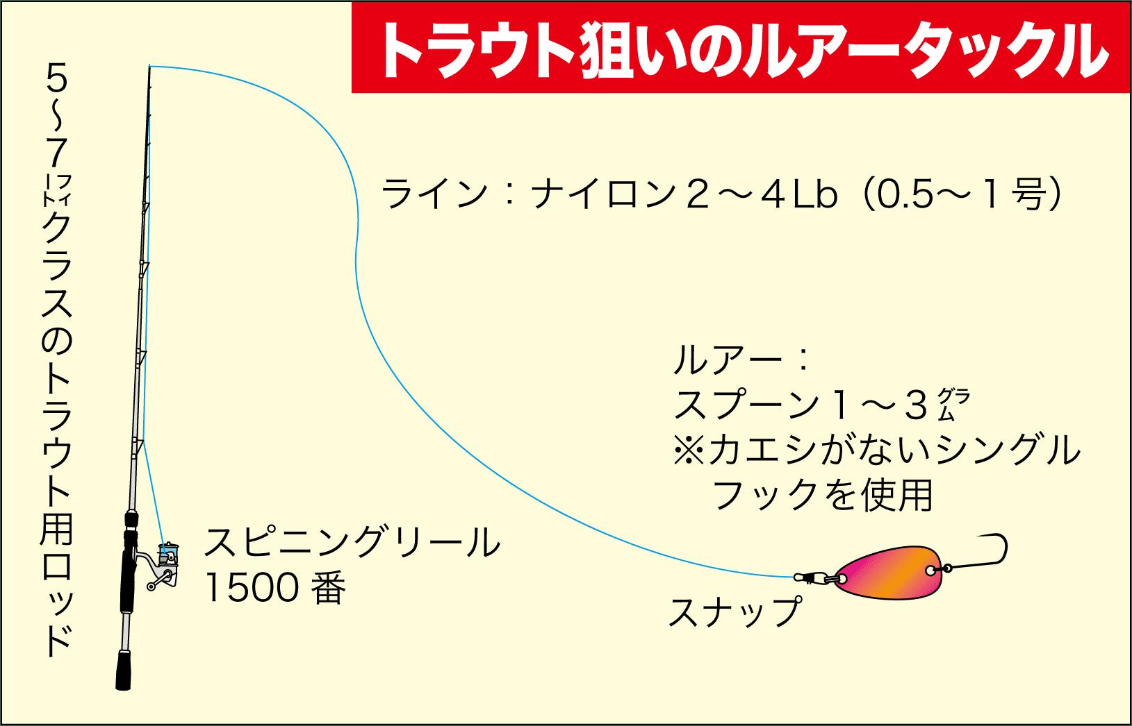 ゆかぼん6千早川マス釣り16