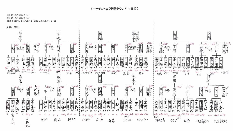 上田泰大のトーナメント思考9-7