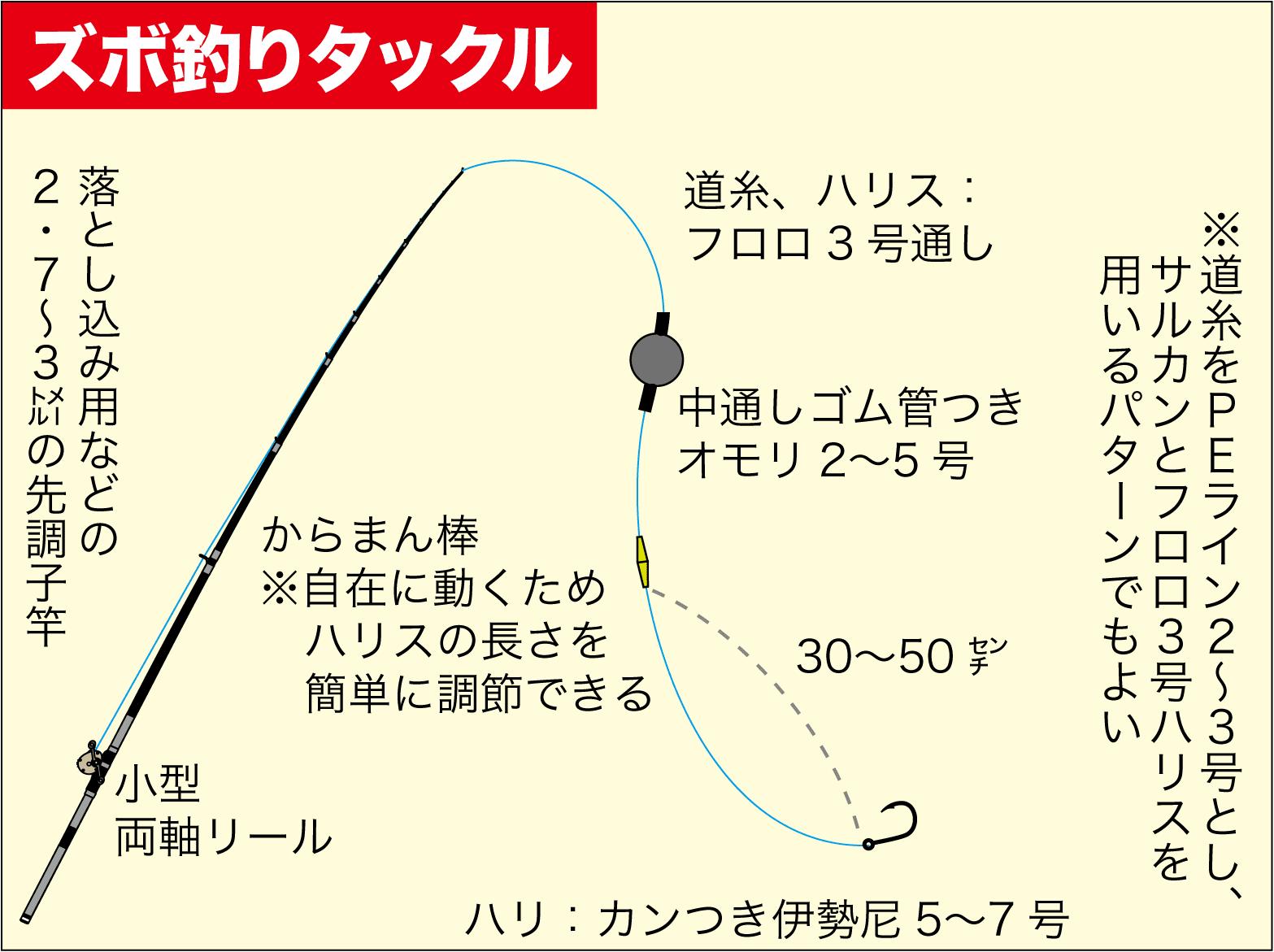 ズボ釣り継ぎ目7