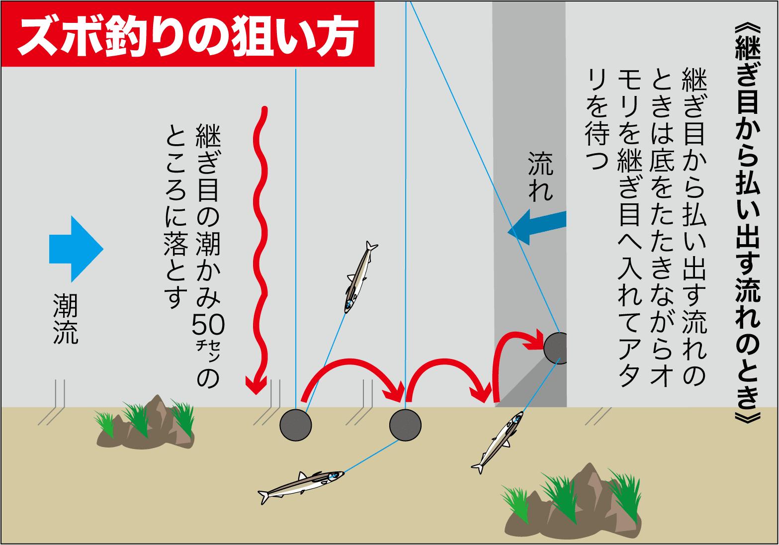 ズボ釣り継ぎ目8