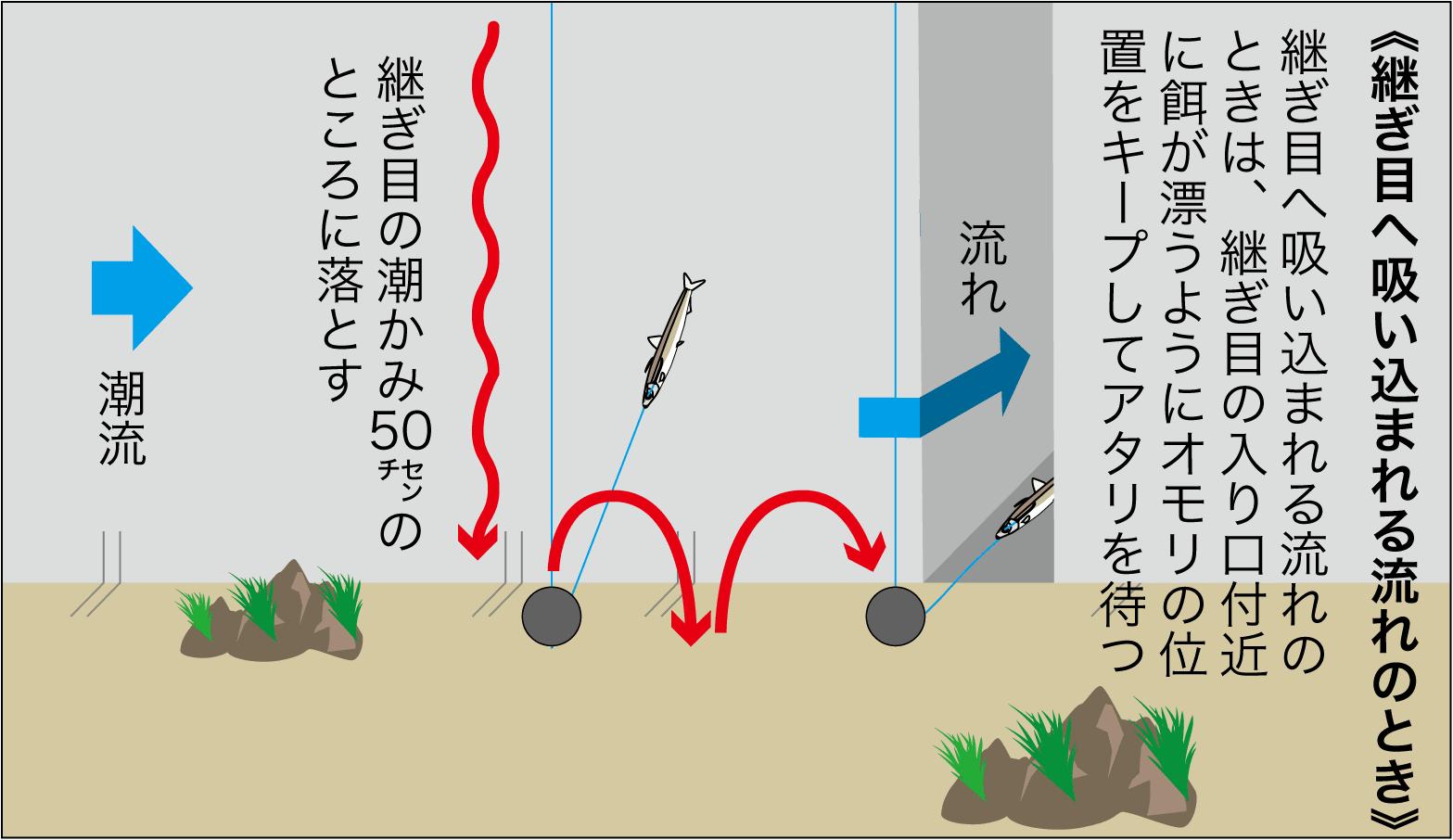 ズボ釣り継ぎ目9